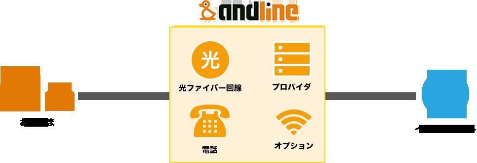 andline 光