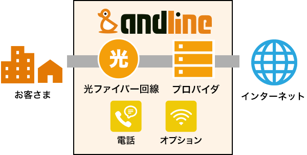 andline光説明図