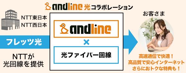 andline光コラボレーション説明図