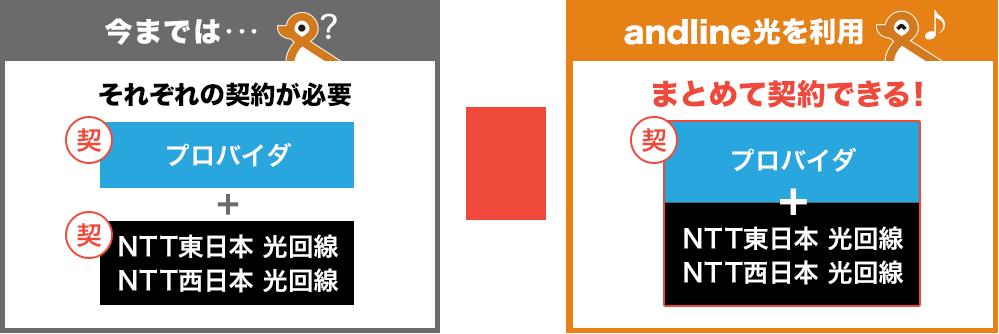 フレッツ光サービスの違い説明の図